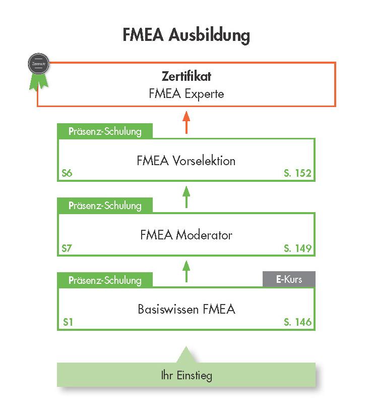 Ausbildung FMEA